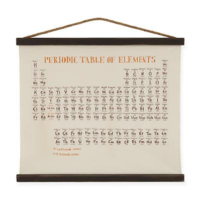 Periodic Table Banner